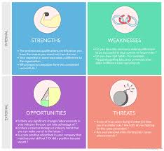 Job Weaknesses Examples Personal Swot Analysis To Assess And Improve Yourself Creately Blog