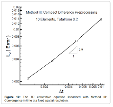 applied comtional mathematics the 1d convective time