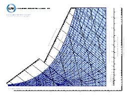 Psychrometric Chart Download Psychrometric Chart English Units Pdf Www