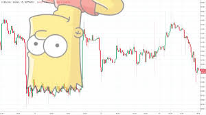 Bart Chart Pattern The Crypto Dog