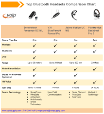Wireless Earbud Comparison Chart Best Bluetooth Headsets To Pair With Your Mobile Voip