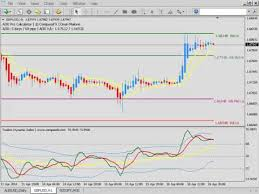 How To Mark Up A Chart In Forex Mt4 How To Mark Up The Charts