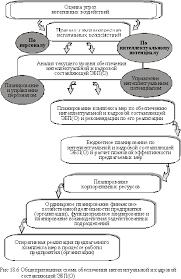 причины роста эффективности производства деятельности  17 5 причины роста эффективности производства деятельности предприятия экономика предприятия учебник
