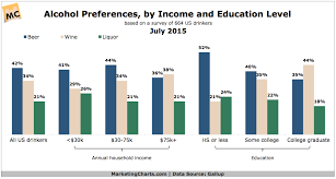 Preferences Chart Income By Education amp; Alcohol