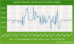 Syrian Pound To Usd Chart India Exchange Rate Trend Historical Exchange Rates Pounds