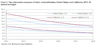 Unemployment Pay In California Chart Alternative Measures Of Labor Underutilization California