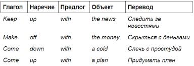 Английский язык - Грамматика - Глагол - Перевод глаголов