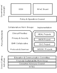 New York State Department Of Health Organizational Chart Technology Article Latest Office Gadgets 2012 Gadgets 2013