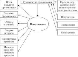 Координация как функция управления Сущность координации Менеджмент Порядок организации функции координации