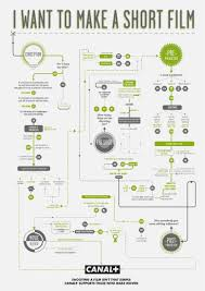 Video Editing Workflow Chart I Want To Make A Short Film Flowchart In 2019 Video Film