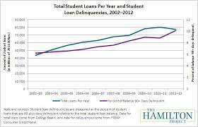 Student Loan Delinquency Rate Chart Rising Student Debt Burdens Factors Behind The Phenomenon