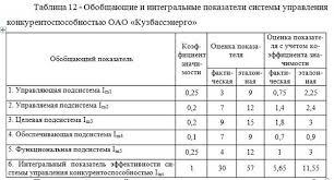 Оценка конкурентоспособности предприятия на примере ОАО   3000 руб