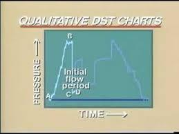 Drill Stem Test Dst Qualitative Dst Chart Production