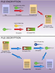 Encrypting File System Wikipedia