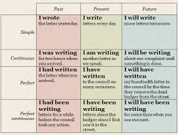 Simple English Grammar Tenses Chart Easy English Tenses Chart Www Bedowntowndaytona Com