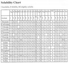 Solubility Chart In Chemistry Solubility Table From A