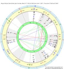 Birth Chart Miguel Mujica Gallo Aries Zodiac Sign Astrology