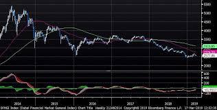 Dfm Index Chart The Markets In 79 Charts Mechelany Advisors
