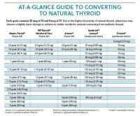 Thyroid Dosage Chart Armour To Synthroid Conversion Chart Image Result For
