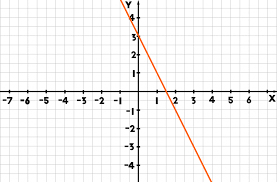 look at the following graph straight line graph