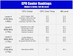 Best Cpu Cooler Comparison Charts And Overclocking Ranks
