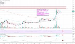 Page 3 Trader Cryptocurrencyalerts Trading Ideas Charts