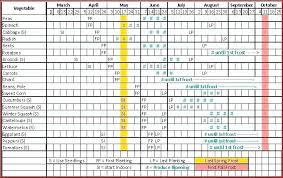 Vegetable Garden Planting Chart Zone 9 Planting Schedule Picturesque Garden Plant Hardiness