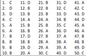 Latihan soal ujian sekolah sd mi 2020 dan kunci jawaban untuk mata pelajaran lainnya dapat di unduh pada link berikut. Soal Dan Kunci Jawaban Paket C Bahasa Inggris Dunia Sekolah