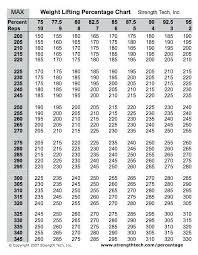 Usapl Attempt Chart Kg To Lb Chart Powerlifting Www Bedowntowndaytona Com