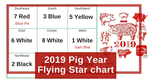 Annual Flying Star Feng Shui Chart For The 2019 Pig Boar