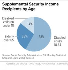 Policy Basics Supplemental Security Income Center On