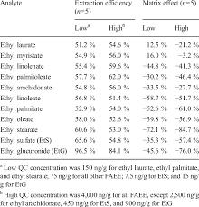Etg Levels Chart Ethyl Glucuronide Levels Chart Best Picture Of Chart