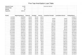 mortgage amortization comparison calculator how to create an excel amortization table