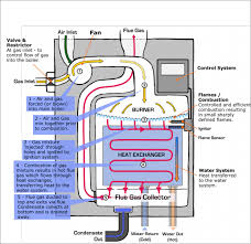 Exploring The Potential For Domestic Hydrogen Appliances The