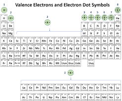 Valence Electrons Chart Pdf Ch150 Chapter 2 Atoms And Periodic Table Chemistry