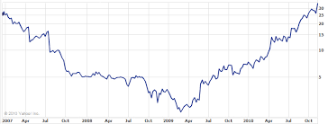Emc Corp Stock Price History Chart A Typical Success Story Not Silicon Valley Though Start Up