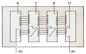 high voltage riddle no five limb voltage transformer to overcome this difficulty two separate limbs are provided in the magnetic circuit of three phase voltage transformer to form five limb voltage transformer