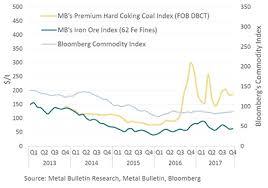 A Dramatic Year For Metallurgical Coal Metal Bulletin Com
