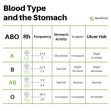 Blood Type Genetics Chart The Blood Type Diet Has Been Debunked Or Has It Gene Food