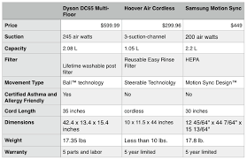 Dyson Stick Vacuum Comparison Chart How To Select A Fan Or Blower Cincinnati Fan Automatic