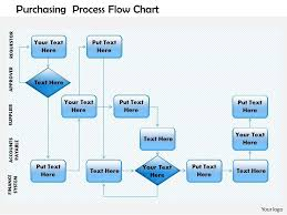 Annual Leave Process Flow Chart 0514 Purchasing Process Flow Chart Powerpoint Presentation