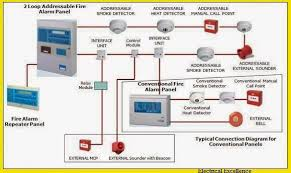 wiring diagrams for fire alarm systems the wiring diagram fire alarm wiring diagram nodasystech wiring diagram