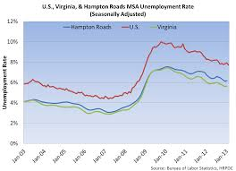 Unemployment Rate Increases Slightly Economics News News