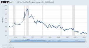 30 Year Mortgage Rate Chart Historical Average Interest Rate On A 30 Year Fixed Mortgage Best