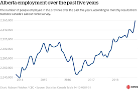 Why Everyone Needs To Chill Out About Month To Month Job Numbers