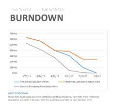 Free Tutorial Using Burndown Reports With Microsoft Project