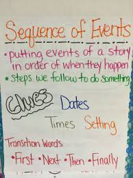 Sequencing Anchor Chart Sequence Of Events Anchor Chart Kindergarten Anchor Charts