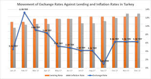 Try Currency Chart Currency Inflation Chart Turkey Birchesgroup Com