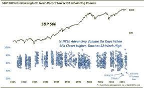 Dow Jones 52 Week Chart This Dow Jones Industrial Average Analysis Shows Trump Rally