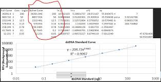 Prevent Excel From Changing X Axis On A Dynamic Chart